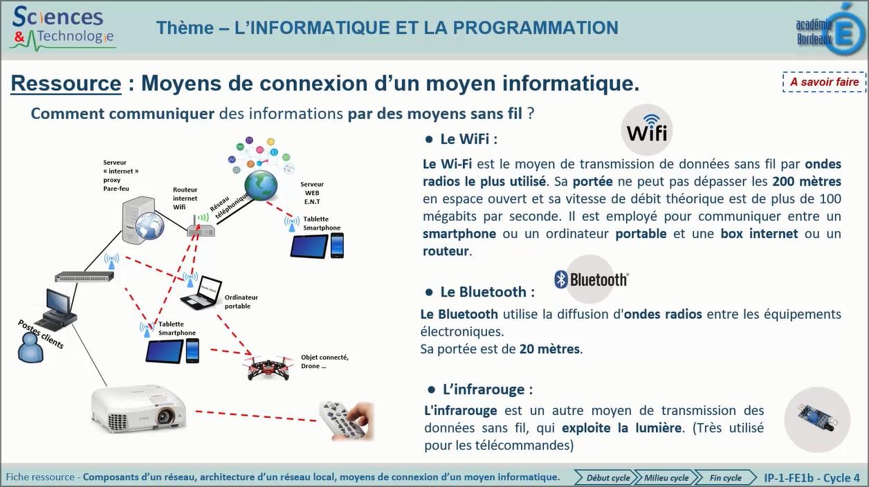 IP-1-FE1b-EMF-Moyens-Connexions.jpg