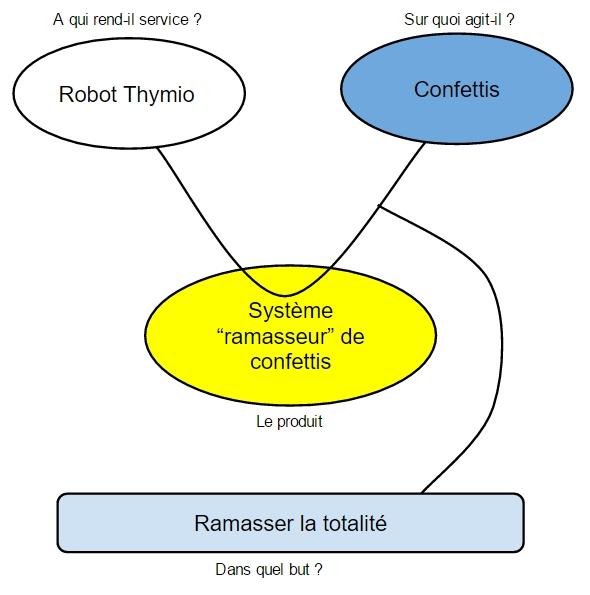 T8 Croquis de nos solutions pour que Thymio ramasse des