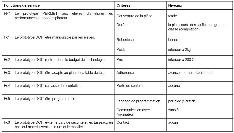 Cahier Des Charges Du Prototype